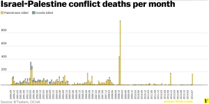 Israel-Palestine_conflict_deaths_per_month