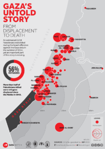 gaza refugee deaths